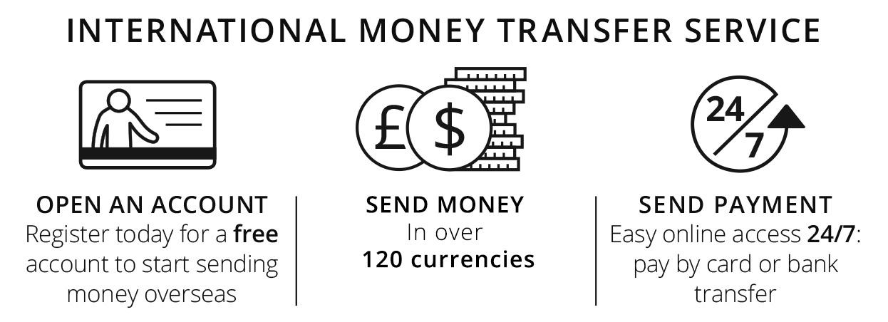 International Money Transfer | Send money worldwide - MailFinance